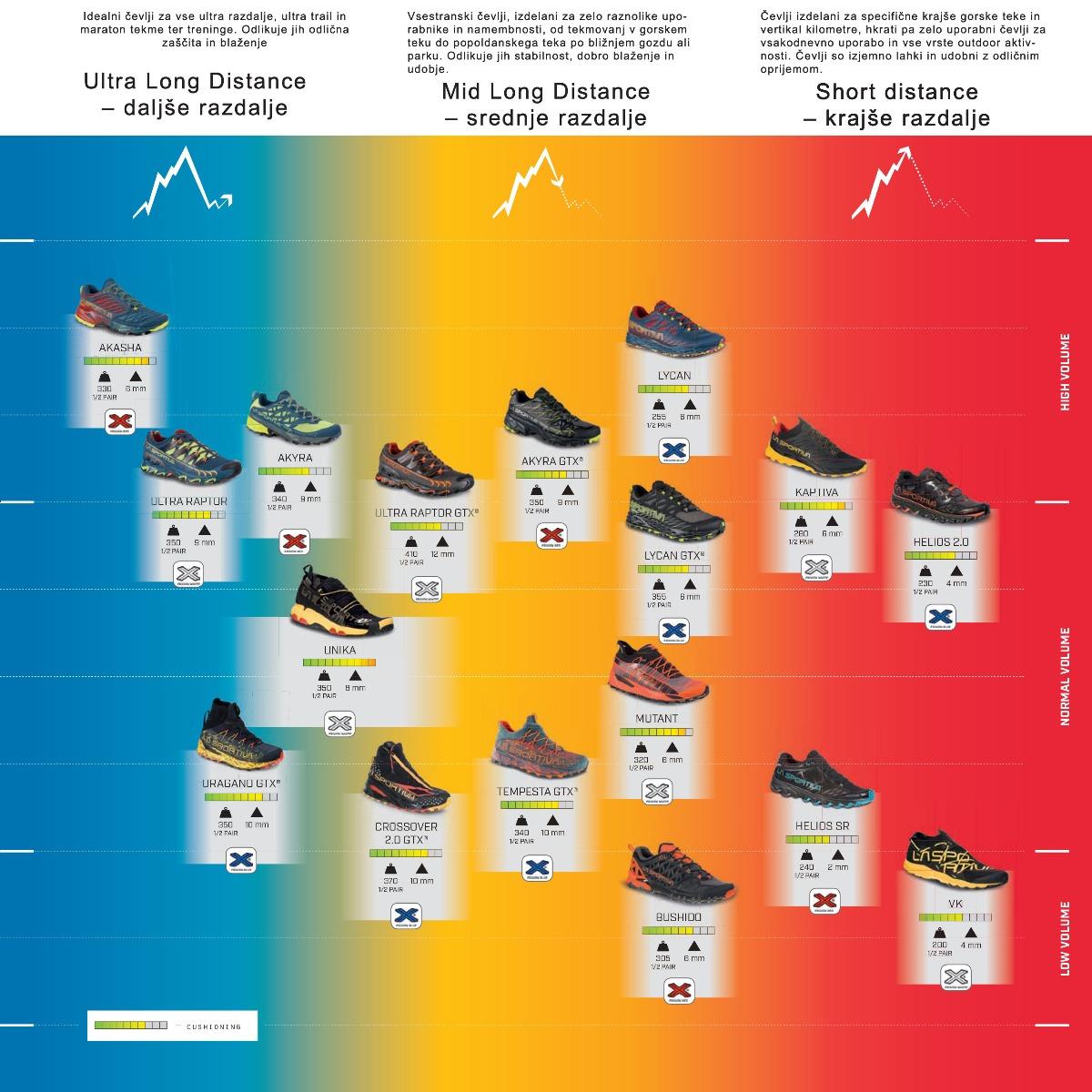 Grafična podpora Lasportiva čevljev