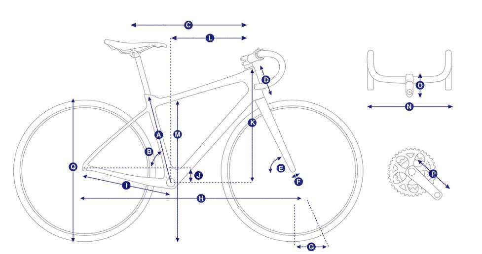 pravilna izbira prave geometrije